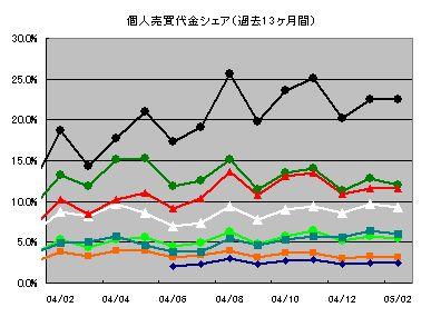 個人売買代金シェア推移グラフ