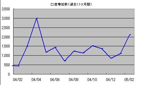 オリックス証券口座増加数