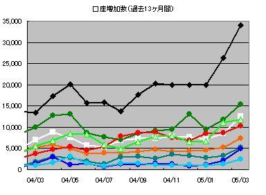 ネット証券口座数グラフ