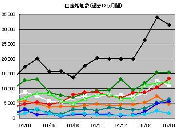 信用口座数グラフ